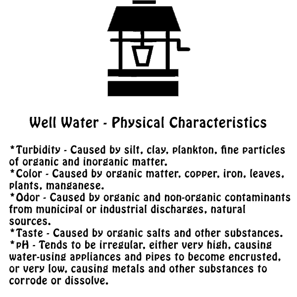 Picture describing the physical characteristics of well water